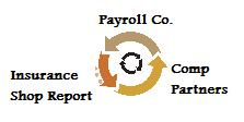 Workers Compensation Pay As You Go Payroll Cycle Picture